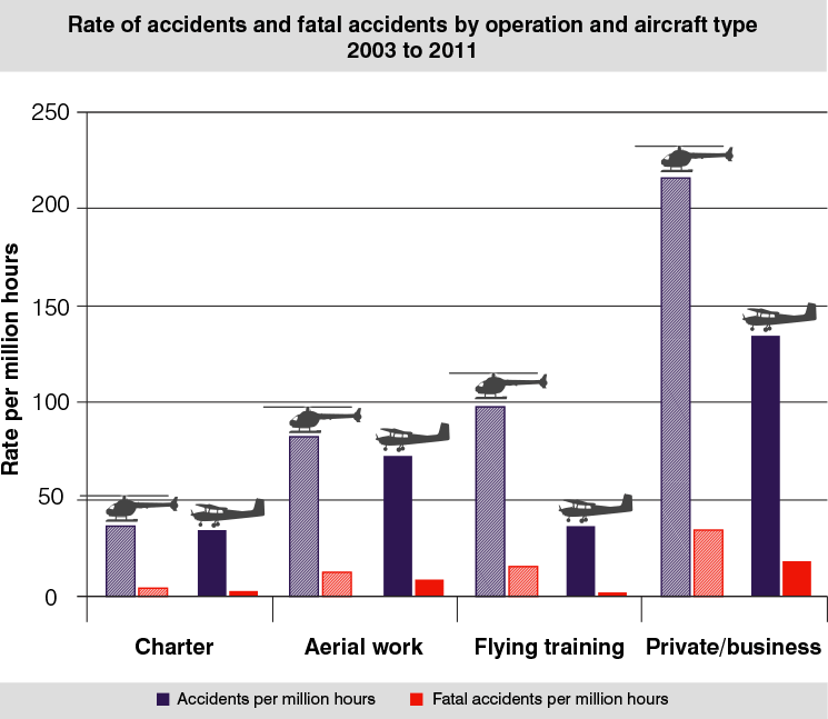 Rate of accidents and fatal accidents by operation and aircraft type 2003 to 2011