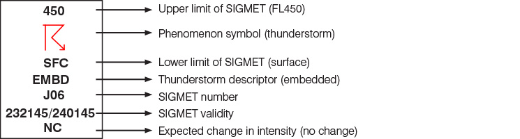 Decoding of the phenomenon symbols used in the SIGMET graphics