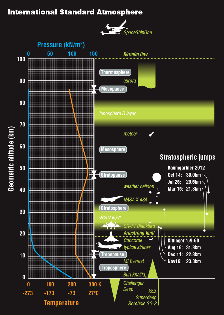 International Standard Atmosphere graph