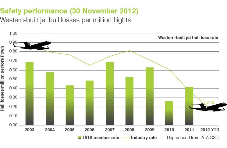 Safety performance (30 November 2012) Western-built jet hull losses per million flights