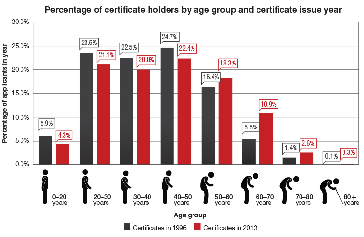 Percentage of certificate holders by age group and certificate issue year