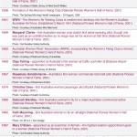 Women's work timeline table