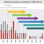 Defence accidents graph copy