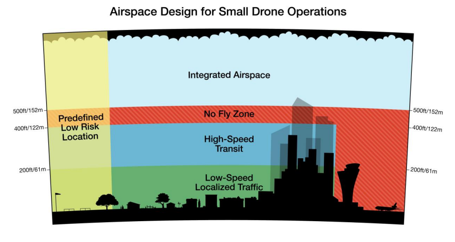 How Amazon envisages the future of airspace. Image: © Amazon.com