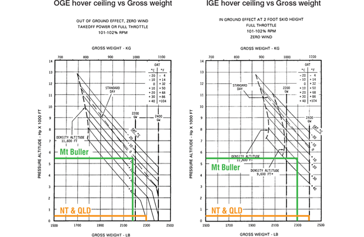 OGE hover ceiling vs Gross weight and IGE hover ceiling vs Gross weight diagrams